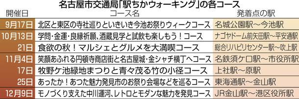 名古屋市交通局「駅ちかウォーキング」の各コース